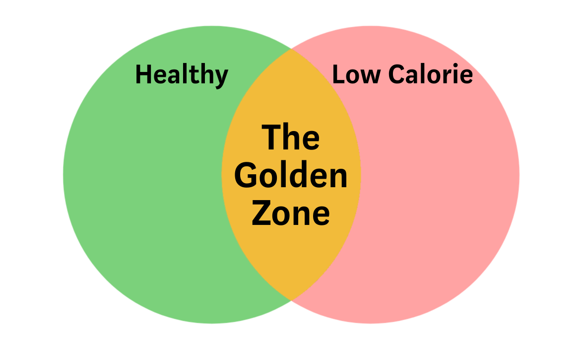 A two circle Venn diagram with healthy on one side, and low calorie on the other. The Golden Zone is the overlap between the two circles.